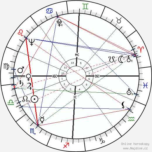 Robert Urquhart wikipedie wiki 2018, 2019 horoskop