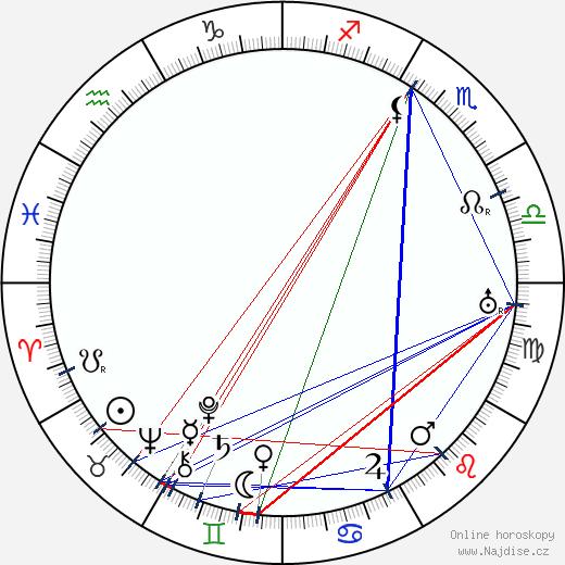 Robert Valberg wikipedie wiki 2018, 2019 horoskop