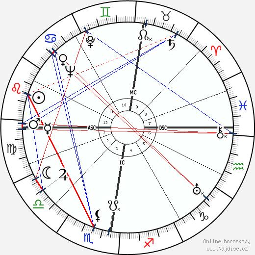 Robert van Gulik wikipedie wiki 2018, 2019 horoskop
