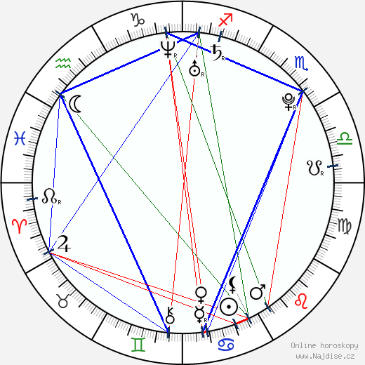 Robert Vito wikipedie wiki 2018, 2019 horoskop