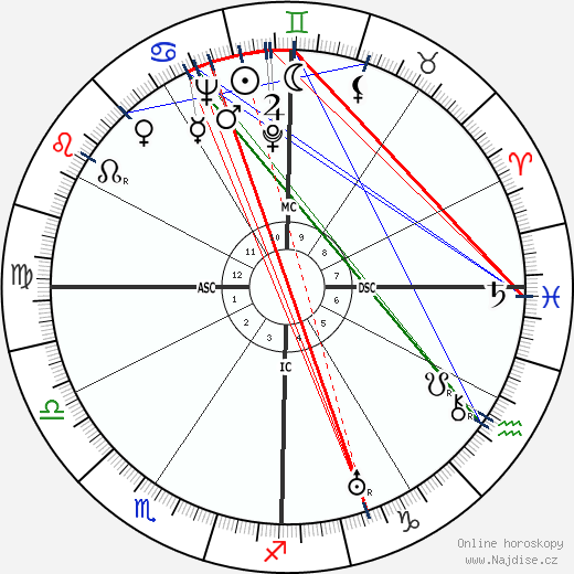 Robert W. King wikipedie wiki 2018, 2019 horoskop