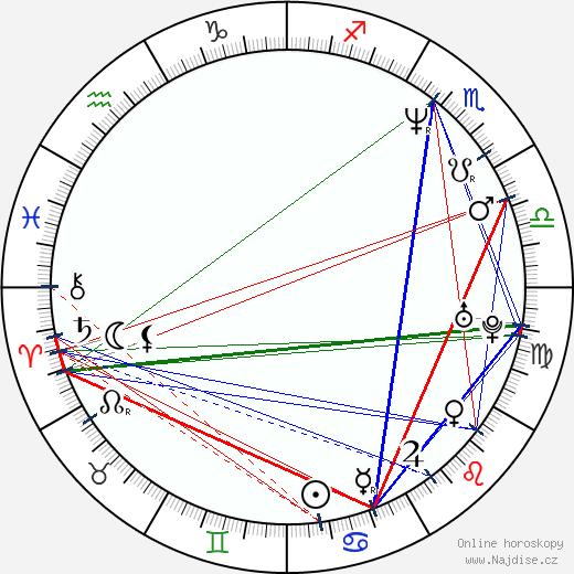Robert Więckiewicz wikipedie wiki 2019, 2020 horoskop
