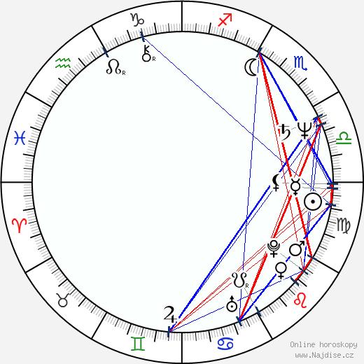 Robert Wisdom wikipedie wiki 2020, 2021 horoskop