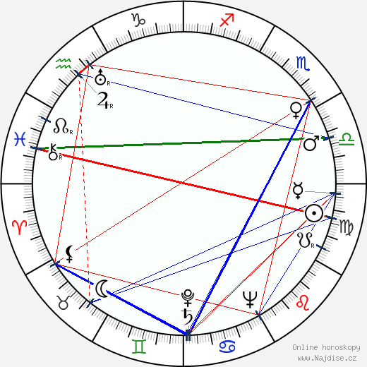 Robert Wise wikipedie wiki 2019, 2020 horoskop