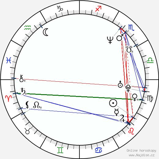 Robert Záruba wikipedie wiki 2020, 2021 horoskop