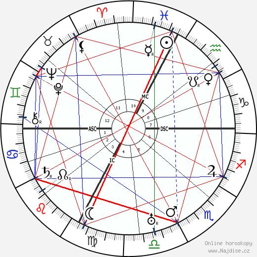 Roberto Assagioli wikipedie wiki 2019, 2020 horoskop