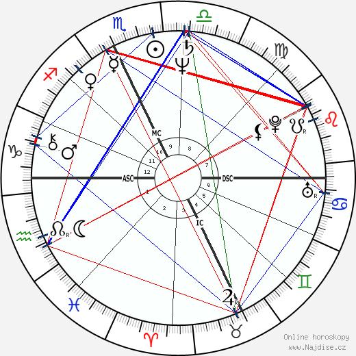 Roberto Benigni wikipedie wiki 2018, 2019 horoskop