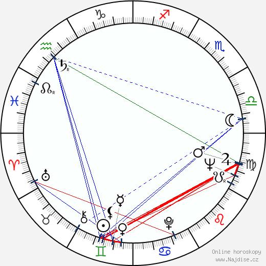 Roberto Bodegas wikipedie wiki 2019, 2020 horoskop