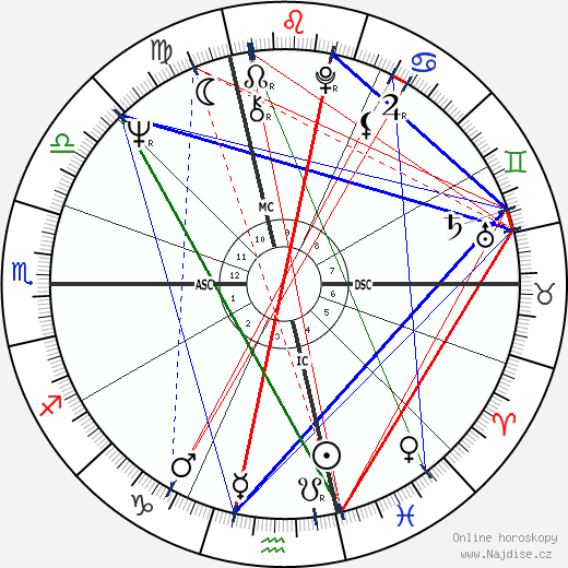 Roberto Faenza wikipedie wiki 2018, 2019 horoskop
