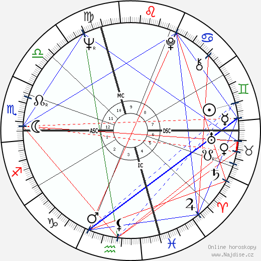 Roberto Raviola wikipedie wiki 2019, 2020 horoskop