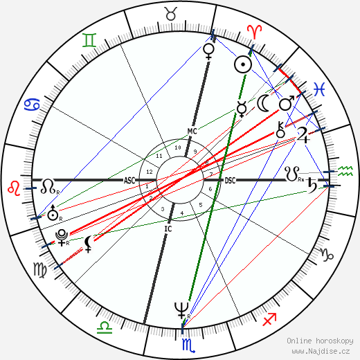 Roberto Succo wikipedie wiki 2017, 2018 horoskop