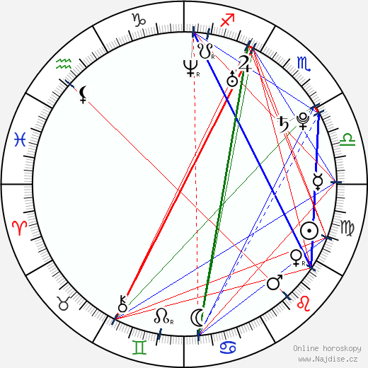 Roberto Urbina wikipedie wiki 2019, 2020 horoskop