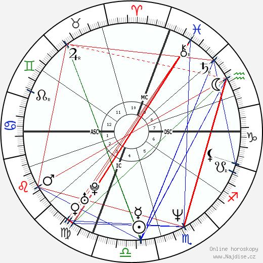 Roberto Vittori wikipedie wiki 2019, 2020 horoskop