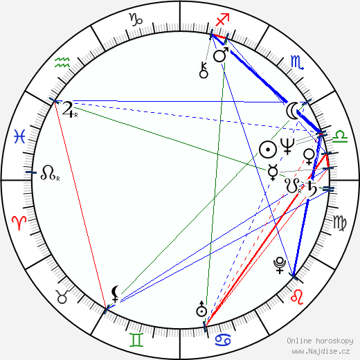 Robin Askwith wikipedie wiki 2019, 2020 horoskop