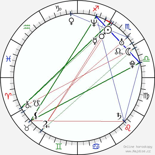 Robin Dunne wikipedie wiki 2020, 2021 horoskop