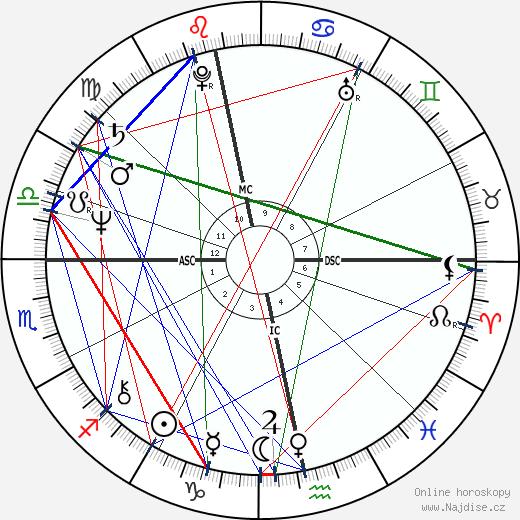 Robin Gibb wikipedie wiki 2019, 2020 horoskop