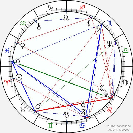 Robin Mossley wikipedie wiki 2019, 2020 horoskop