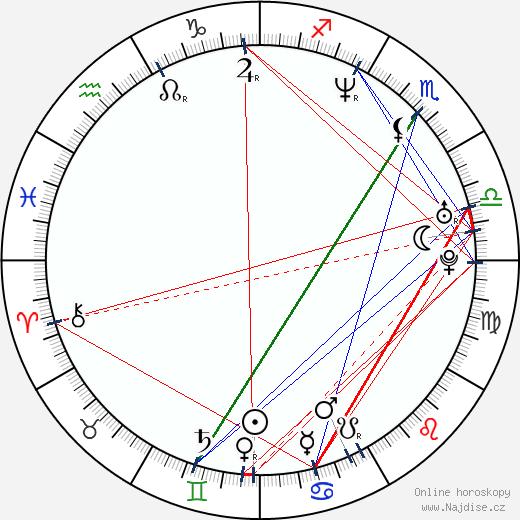 Robin Tunney wikipedie wiki 2019, 2020 horoskop