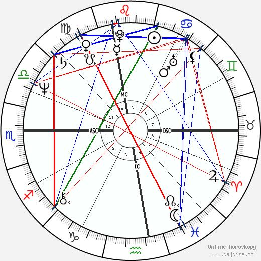 Robin Williams wikipedie wiki 2018, 2019 horoskop