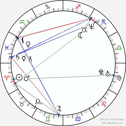 Robin Wright Penn wikipedie wiki 2019, 2020 horoskop