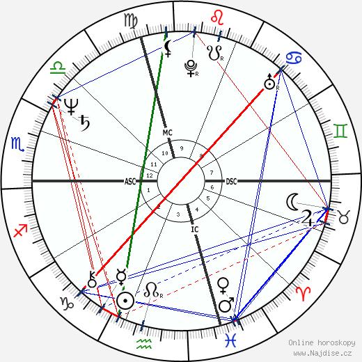 Robin Zander wikipedie wiki 2019, 2020 horoskop