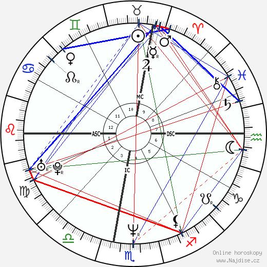 Rocco Siffredi wikipedie wiki 2020, 2021 horoskop
