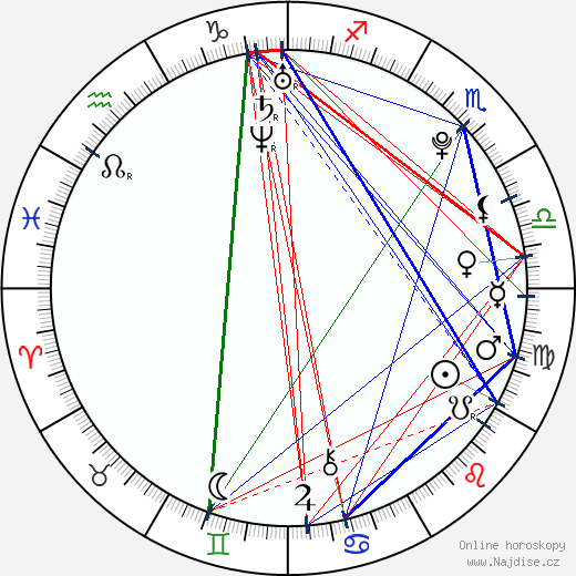 Rocío Igarzábal wikipedie wiki 2019, 2020 horoskop
