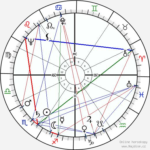 Rock Hudson wikipedie wiki 2018, 2019 horoskop