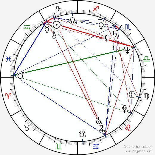 Rockne S. O'Bannon wikipedie wiki 2017, 2018 horoskop