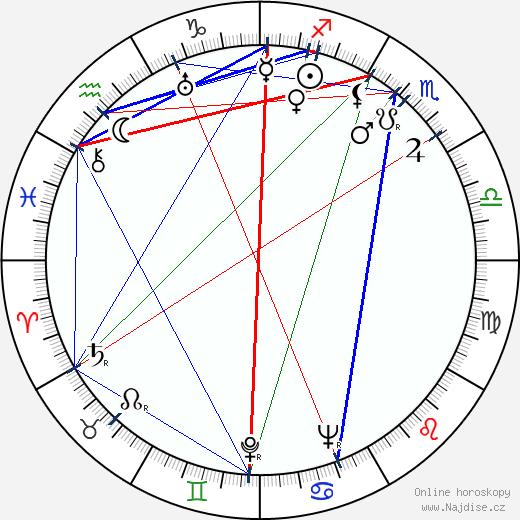 Rod Cameron wikipedie wiki 2018, 2019 horoskop