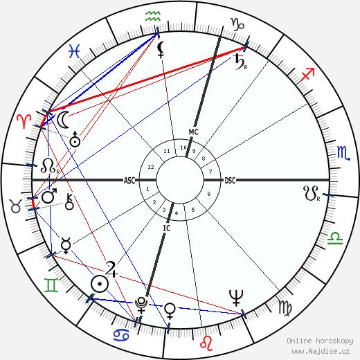 Rod Graber wikipedie wiki 2019, 2020 horoskop