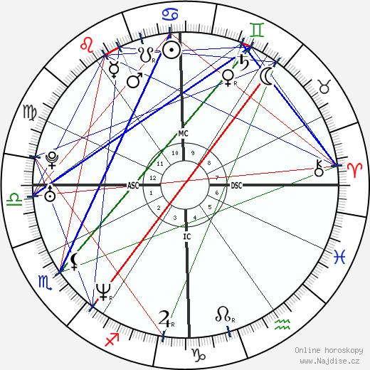 Rod Matthews wikipedie wiki 2018, 2019 horoskop