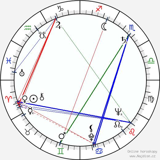 Rod Steiger wikipedie wiki 2019, 2020 horoskop
