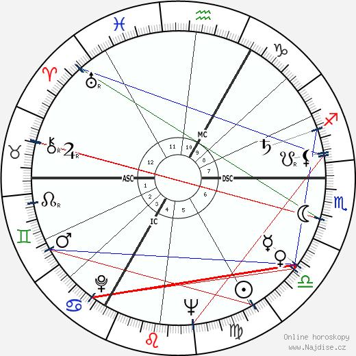 Roddy McDowall wikipedie wiki 2019, 2020 horoskop