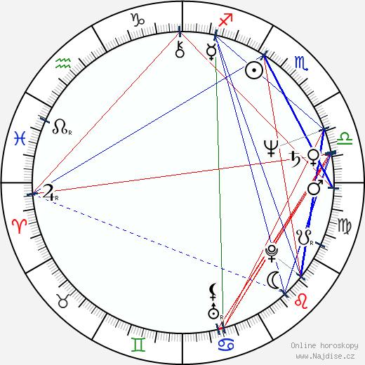 Rodger Bumpass wikipedie wiki 2019, 2020 horoskop