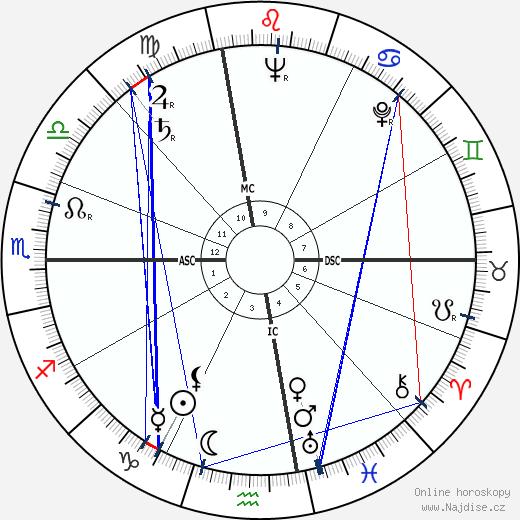 Rodger Ward wikipedie wiki 2019, 2020 horoskop