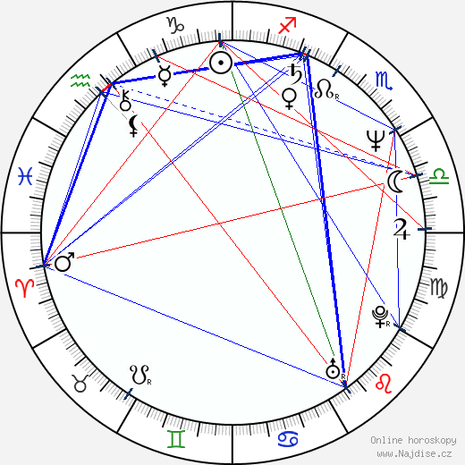 Rodica Negrea wikipedie wiki 2017, 2018 horoskop