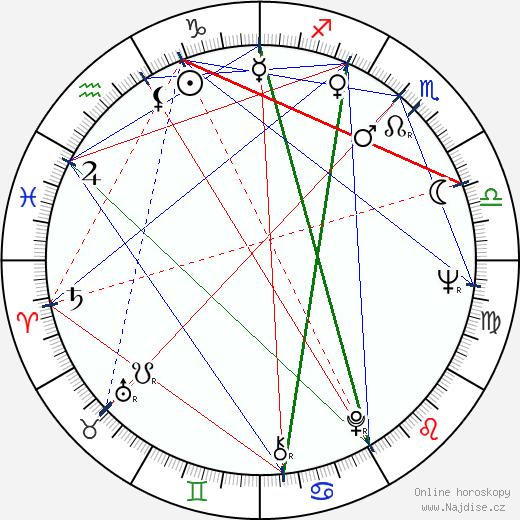 Rodica Tapalaga wikipedie wiki 2018, 2019 horoskop