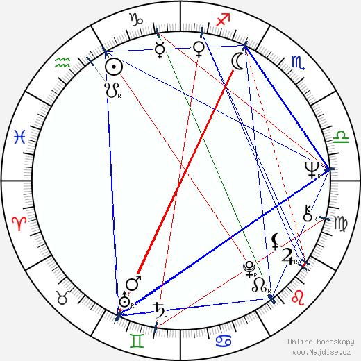 Rodion Nachapětov wikipedie wiki 2018, 2019 horoskop