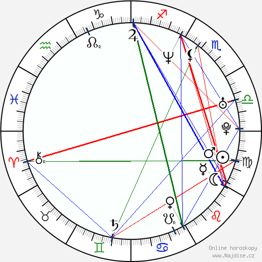 Rodrigo Abed wikipedie wiki 2019, 2020 horoskop