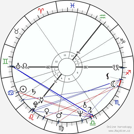 Roger Abbott wikipedie wiki 2017, 2018 horoskop