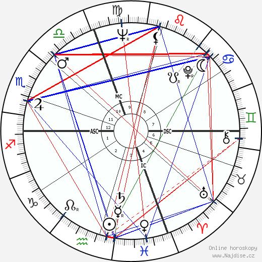 Roger B. Chaffee wikipedie wiki 2018, 2019 horoskop