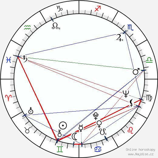 Roger Brierley wikipedie wiki 2018, 2019 horoskop