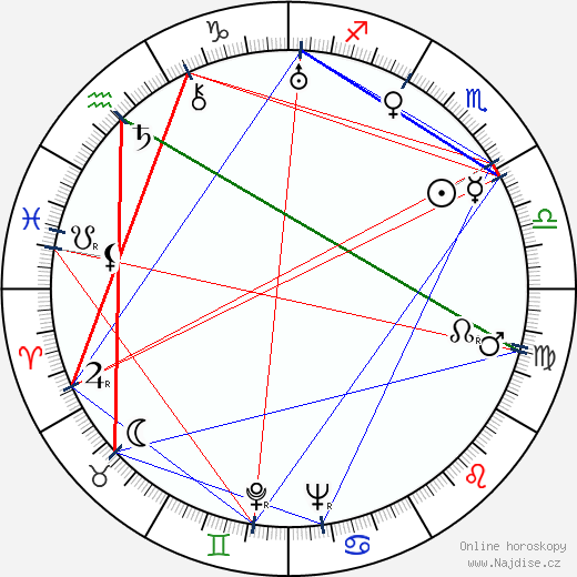 Roger Caccia wikipedie wiki 2018, 2019 horoskop
