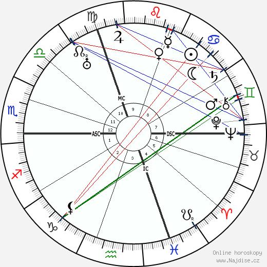 Roger de la Fresnaye wikipedie wiki 2018, 2019 horoskop