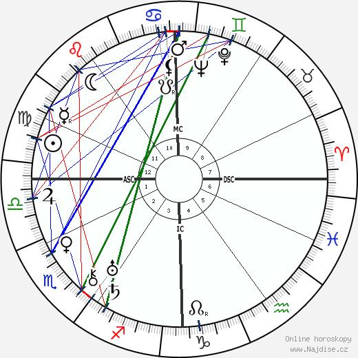 Roger Desormiere wikipedie wiki 2017, 2018 horoskop