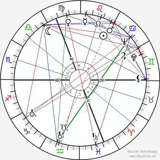 Roger Duchesne wikipedie wiki 2018, 2019 horoskop