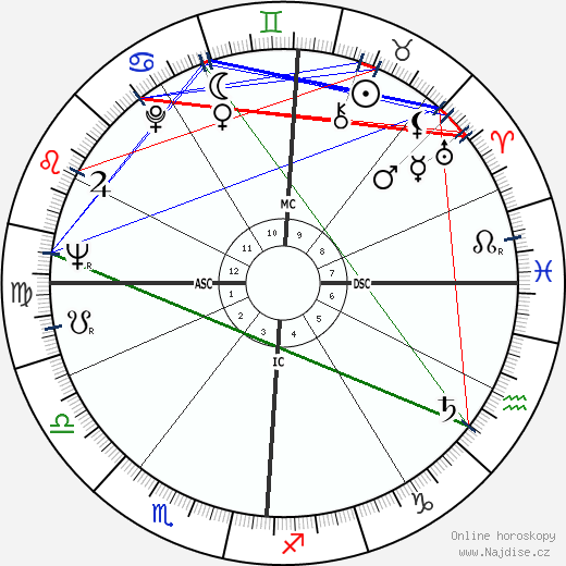 Roger Dumas wikipedie wiki 2018, 2019 horoskop