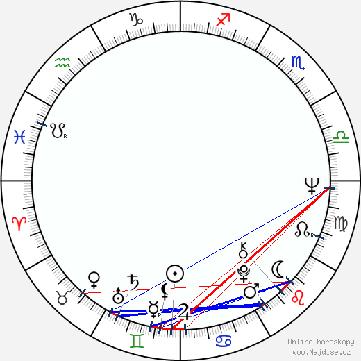 Roger Ebert wikipedie wiki 2017, 2018 horoskop