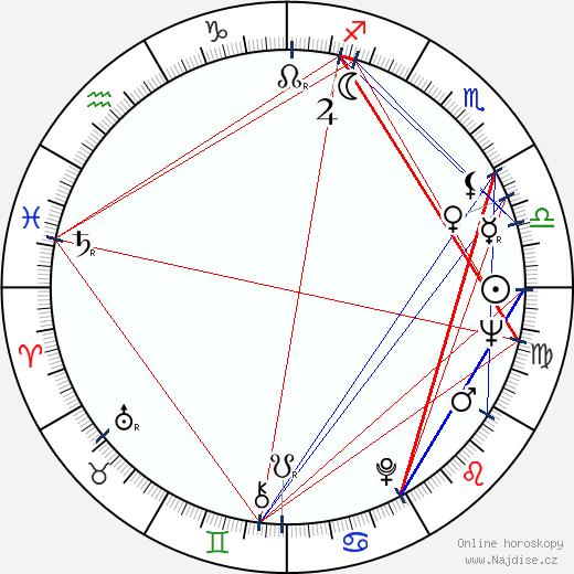 Roger Fritz wikipedie wiki 2019, 2020 horoskop